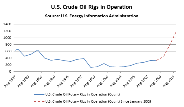 U.S. Crude Oil Rigs in Operation