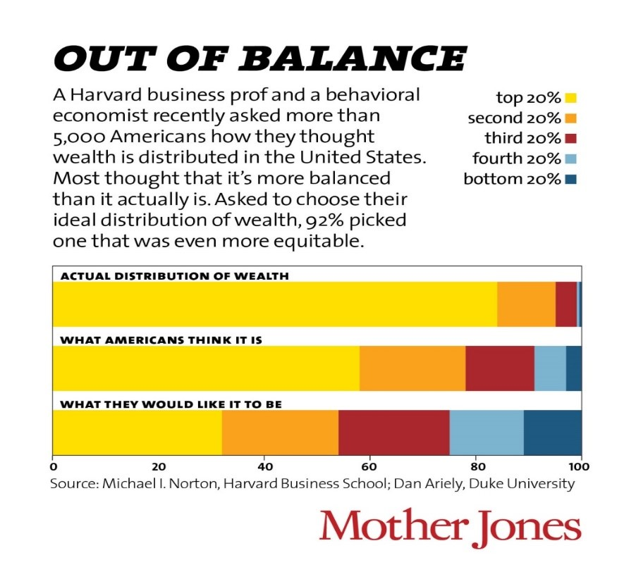 How wealth is balanced